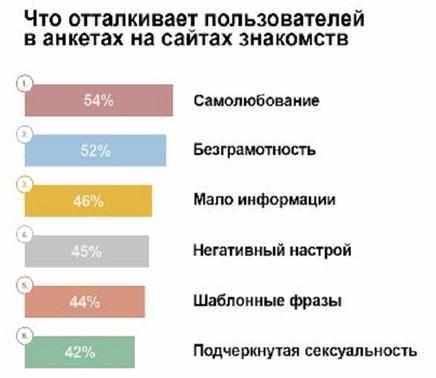 statistika-anket-na-sajtah-znakomstv