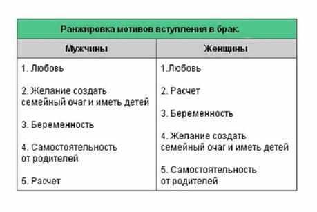 ranzhirovka-motivov-vstuplenija-v-brak