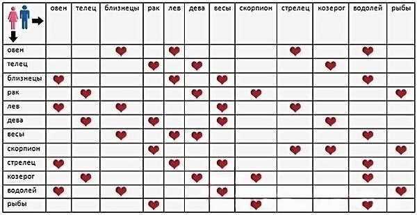 sovmestimost-znakov-zodiaka